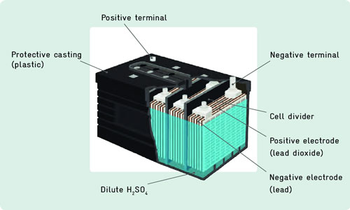 تفاوت باتری یو پی اس و باطری ماشین