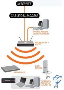 چیدمان امنیت شبکه های بیسیم