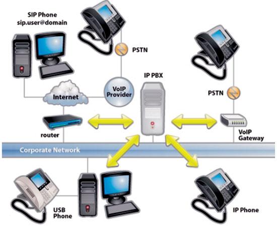 اجزاء تشكيل دهنده سيستم تلفني IPPBX – سرور VoIP