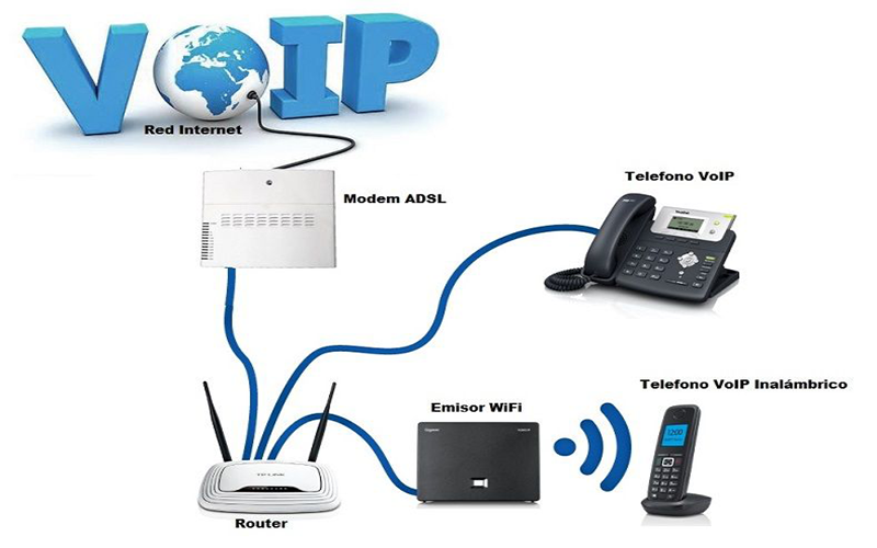 Voip training articles